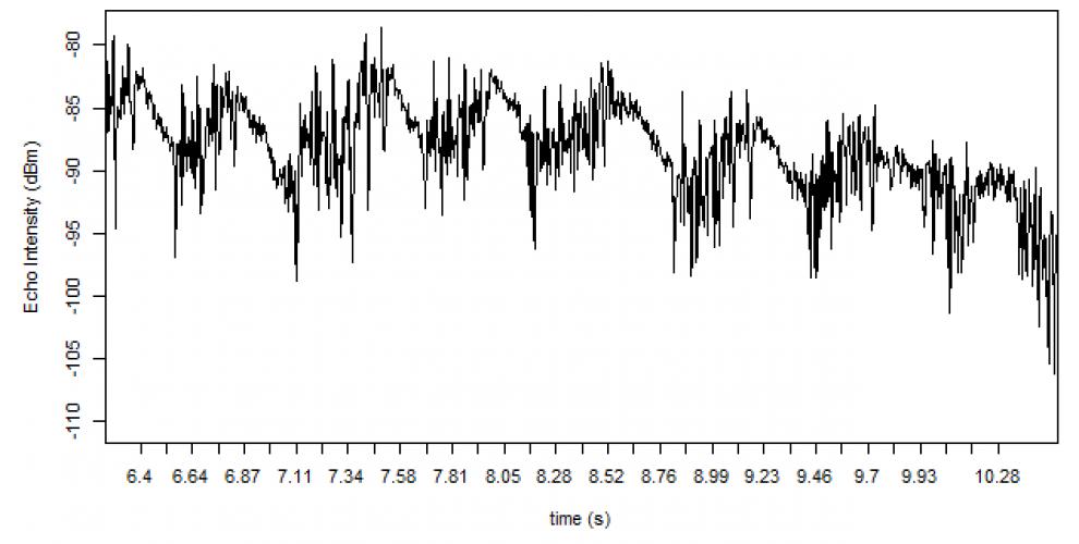 vogelwarte ch - Quality check of radar signal processing